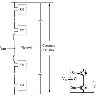 Application of power electronics in renewable energy