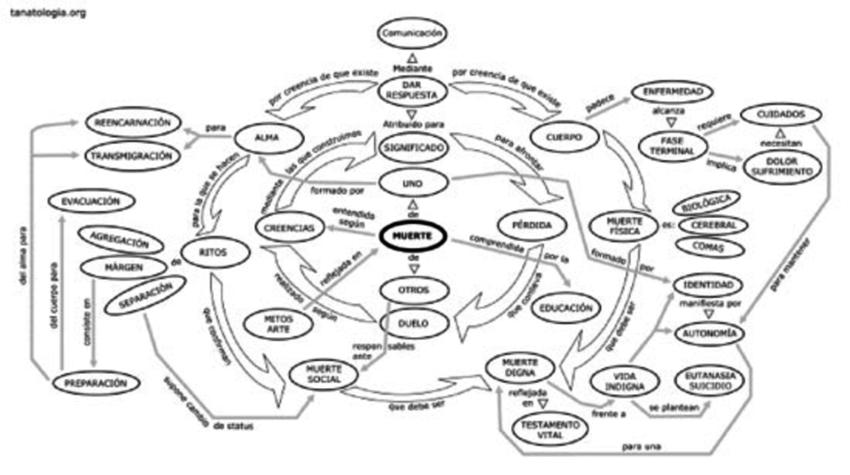 Distribución espacial, cedido por Tanatología.org