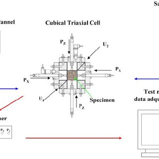 Test setup of the Cubical True Triaxial Device used in