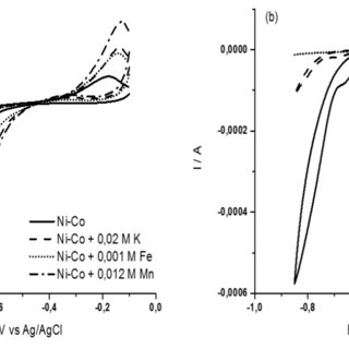 (PDF) Influence of Na + , K + , Mn 2+ , Fe 2+ and Zn 2