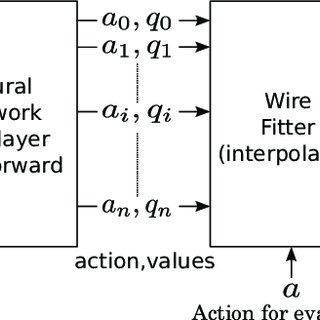 (PDF) Using reinforcement learning to optimize occupant
