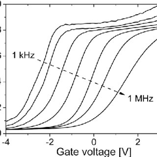 Area normalized gate capacitance vs gate voltage for the