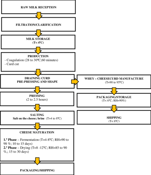 small resolution of diagram of cheese manufacturing process