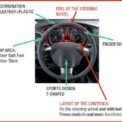 Steering Wheel Diagram Bmw E46 Starter Wiring Design Elements Download Scientific
