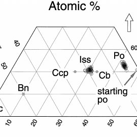 (PDF) Magmatic sulfides and Au: Cu ratios in porphyry