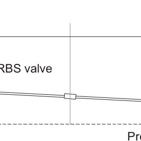 PRBS signal generator designed and constructed at