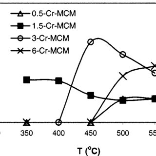 Dependence of selectivity to propene on the reaction