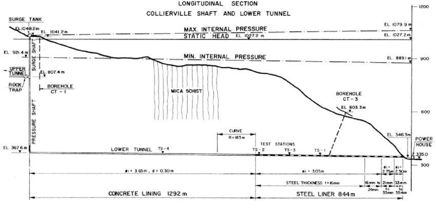 Longitudinal section of the Collierville shaft and lower