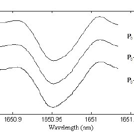 (a) Refractive index in the vicinity of a molecular