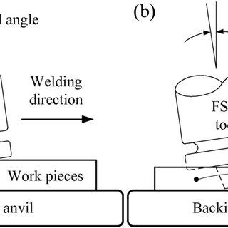 Modified milling machine for FSW (Source: [39