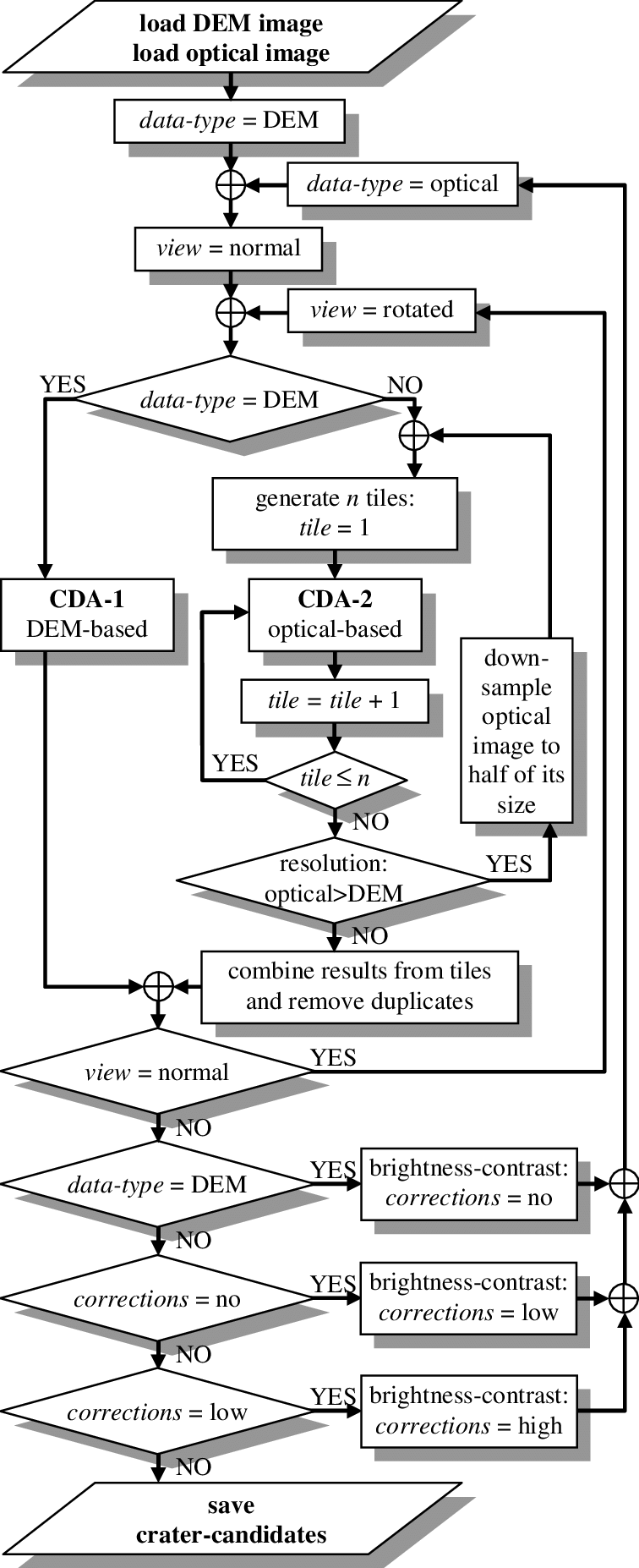 Schematic flow diagram of the proposed integrated CDA