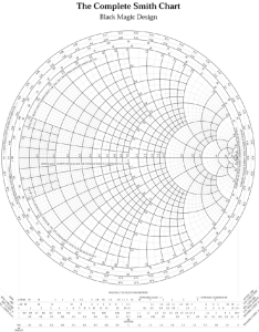 With permission of spread spectrum scene mag pdf smithchart the smith chart simplifies transmission line analysis and is still used today in also typical rh researchgate