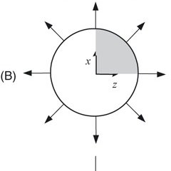 (PDF) A Simple Method for Estimation of Residual Stresses