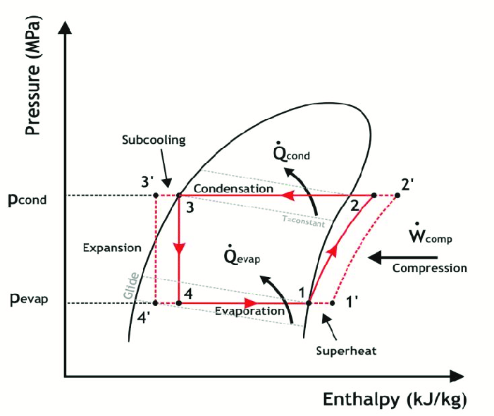 Ph diagram of the vapourpression refrigeration cycle