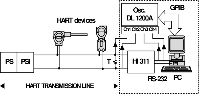 Block diagram of the HART protocol analyser and