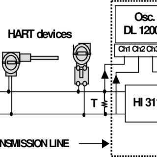 (PDF) HART protocol analyser based in LabVIEW