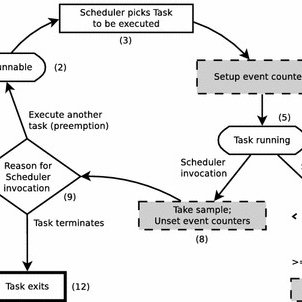 KerMon task lifecycle. The dashed elements are implemented
