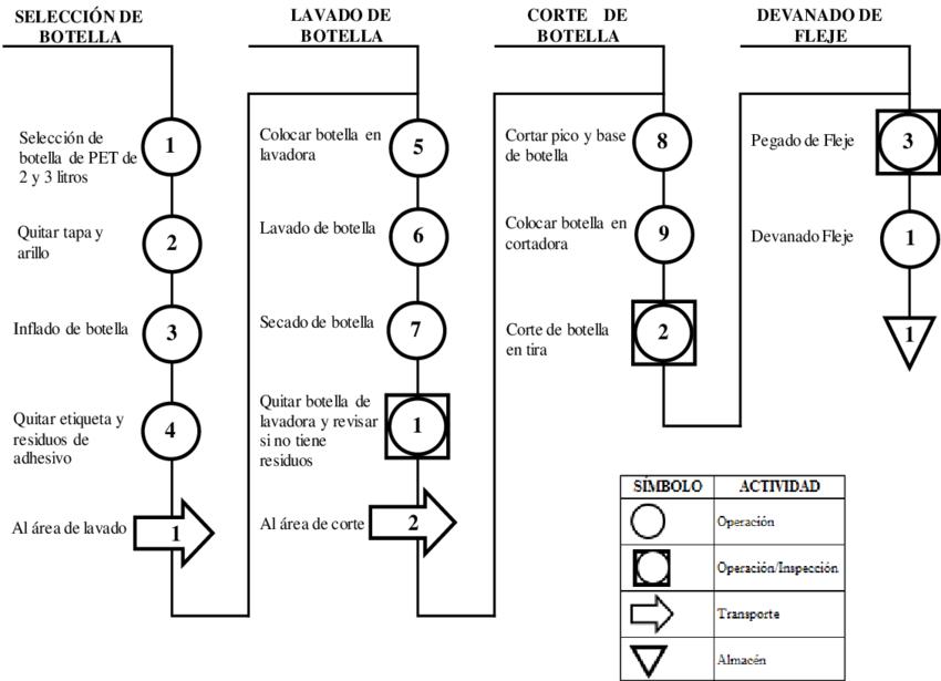 Diagrama de flujo de proceso de elaboración de Fleje