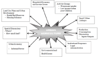 Conceptual framework for urban agriculture (modified after ...