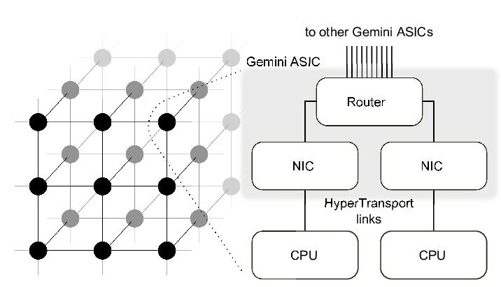Block diagram of the Gemini network interconnect
