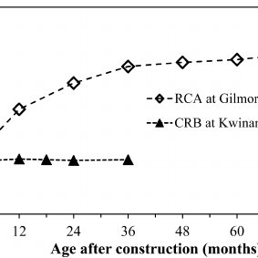 (PDF) Recycled Concrete Aggregates in Roadways: Laboratory