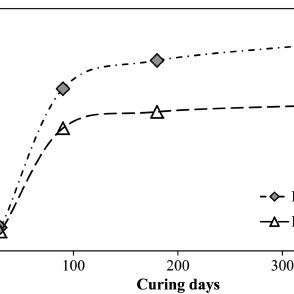 Gradation curves for HRCA and RBRCA within the