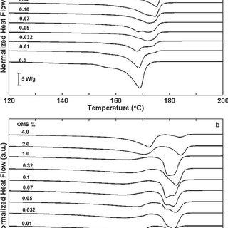 Normalized heat flow vs. temperature of MC150 PVDF/OMS
