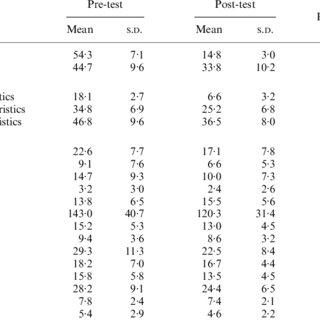 (PDF) Sex reassignment: Outcomes and predictors of