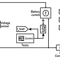 Schematic illustration of the lead–acid battery chemical