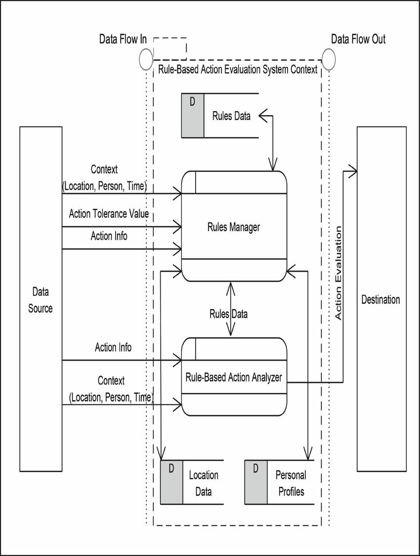 medium resolution of rule based action evaluation system context
