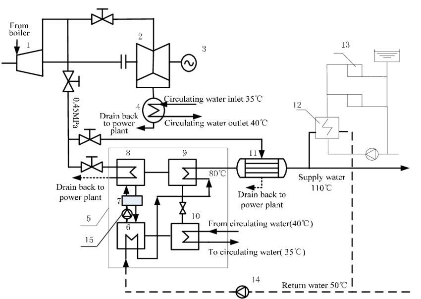CHP system diagram for the AHPM. 1: HPC and IPC; 2: LPC; 3