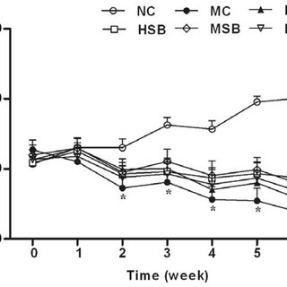 Liver and muscle glycogen contents in diabetic rats