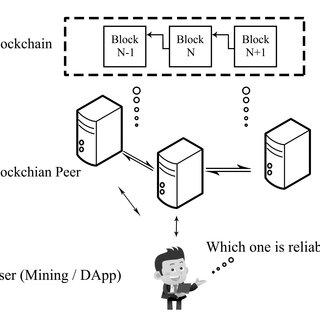 Details of Hybrid Block Reliability Prediction Model