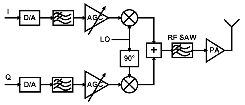General block diagram of direct conversion for wireless