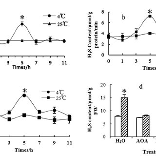 Effects of HT and NaHS on VvICE1 ( a ) and VvCBF3 ( b