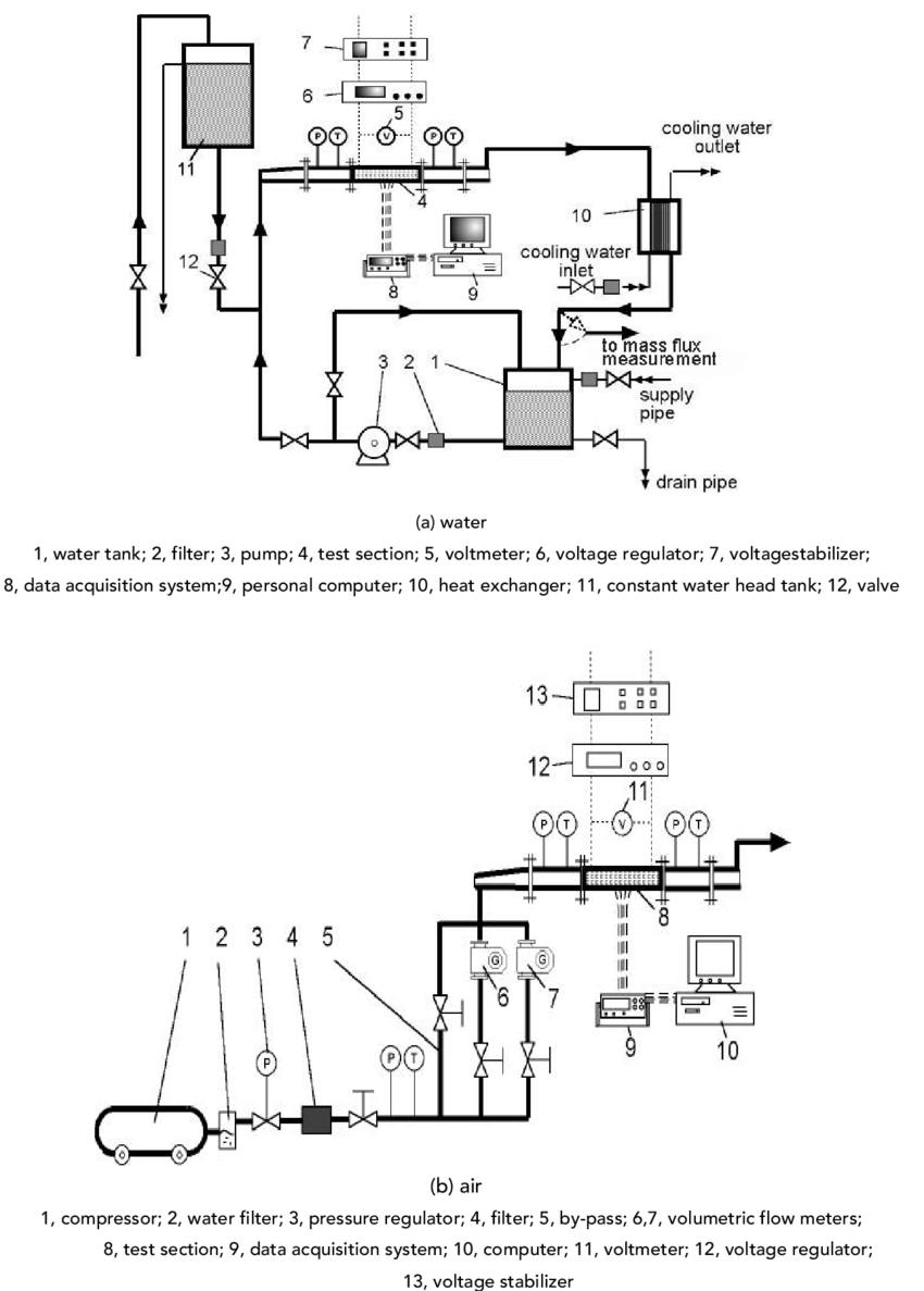 medium resolution of experimental apparatus for heat transfer of water and air in the mini fi n structures