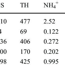 (PDF) Sensitivity analysis of TOPSIS method in water