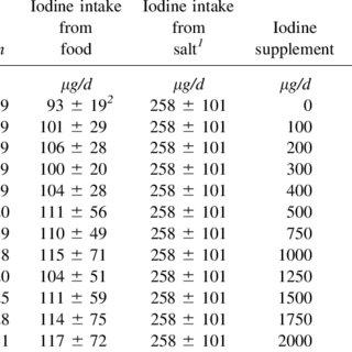 (PDF) Exploration of the safe upper level of iodine intake