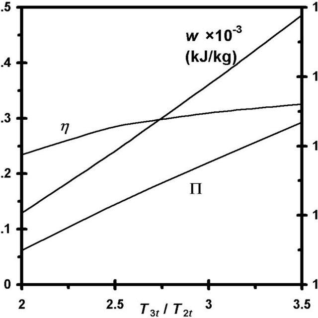 (PDF) Air-Standard Thermodynamic Analysis of Gas Turbine