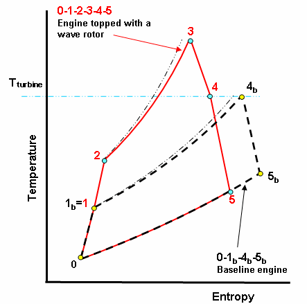 Schematic T-s diagrams for a gas turbine baseline engine