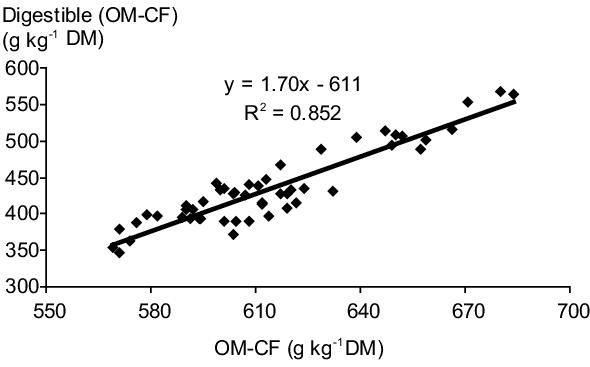 The uniformity of organic matter (OM) minus crude fibre