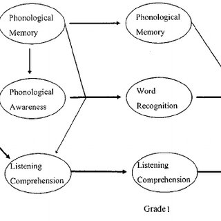 (PDF) The role of phonological memory, word recognition