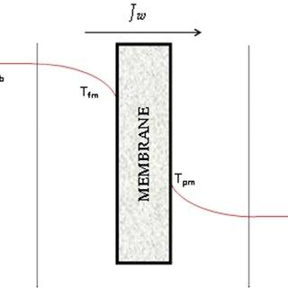 (PDF) Membrane Distillation: Principle, Advances
