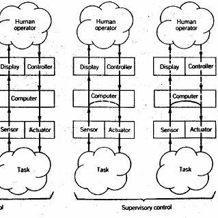 Hollnagel's contextual control model (COCOM) showing