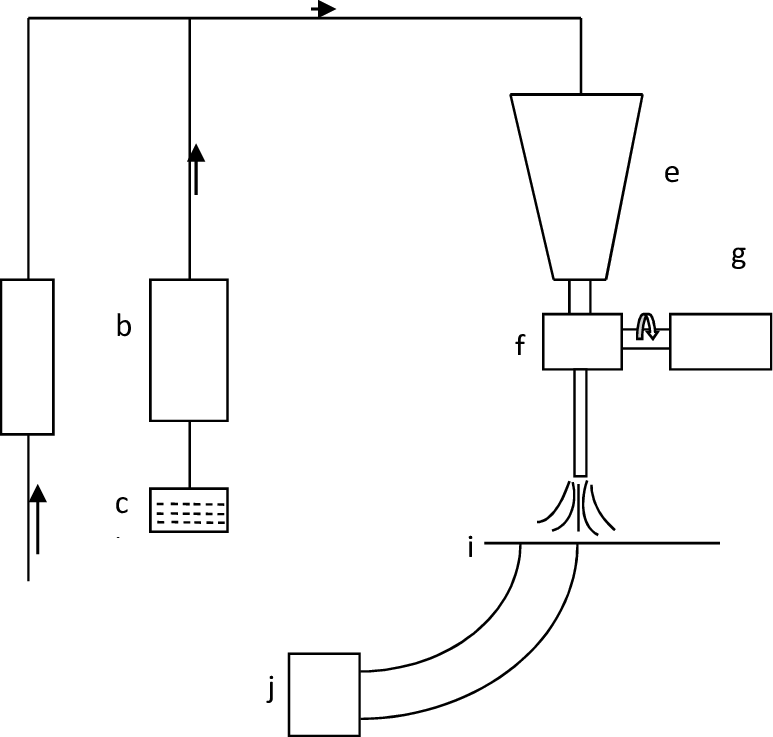 Shows schematic layout of test setup. a) air compressor, b