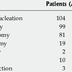 (PDF) Solid pseudopapillary tumor of the pancreas: A