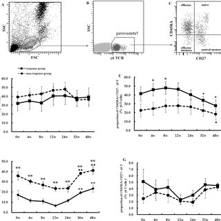 The changes in the proportion of total γδ T cells or the