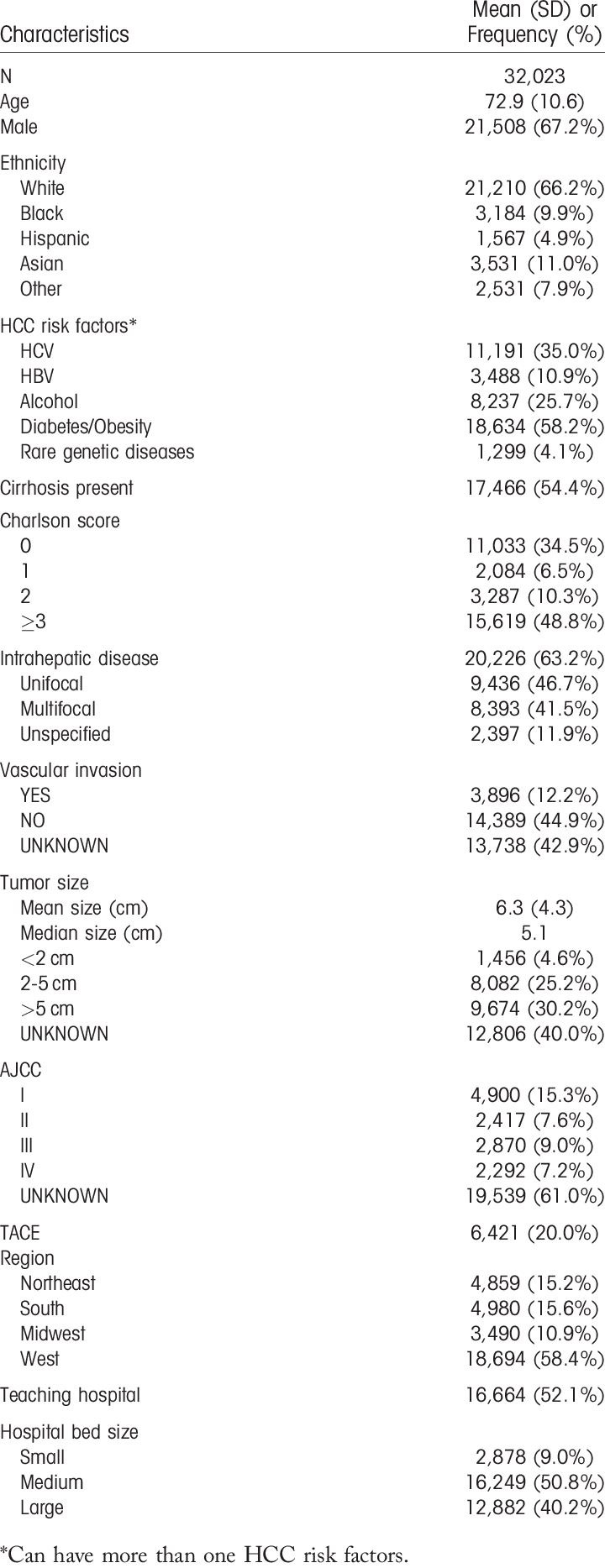 DEMOGRAPHICS AND TUMOR CHARACTERISTICS OF PATIENTS WITH