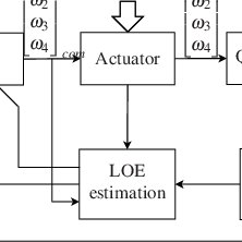 (PDF) Nonlinear Quadrotor Control with Online Model