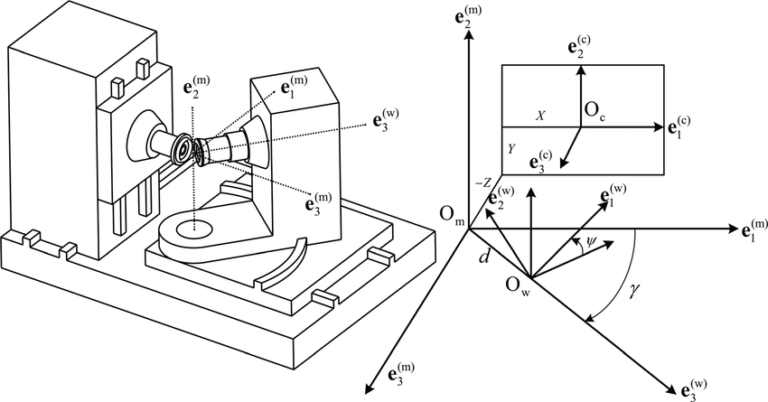 Sketch and coordinate systems for the applied CNC machine